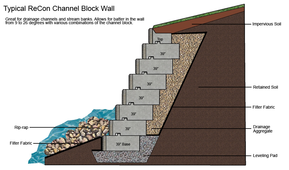 Channel-Block-Retaining-Wall_Typical-Wall-Cross-Section